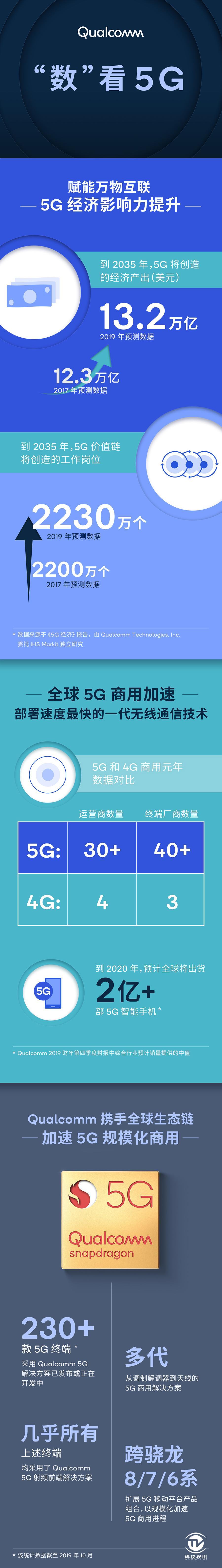 """""""數""""看5G.jpg"""