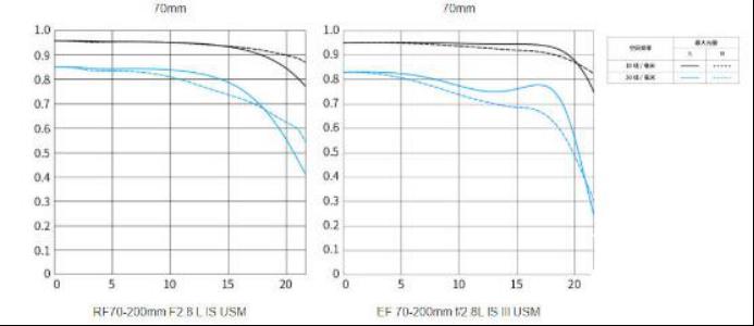 白虹贯日变革EOS R远摄体验 小型巨变佳能RF70-200 F2.8镜头3500.png
