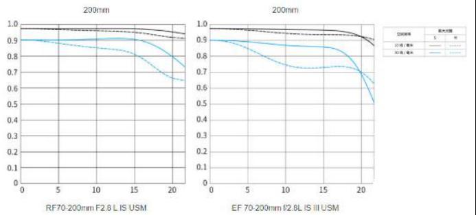 白虹贯日变革EOS R远摄体验 小型巨变佳能RF70-200 F2.8镜头3598.png