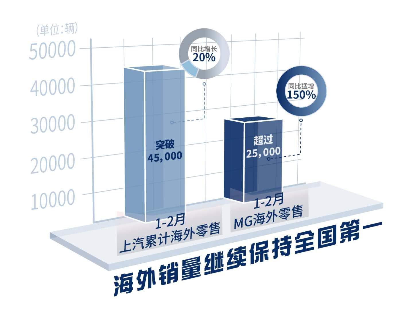 1.上汽集团1-2月海外销量图.jpg