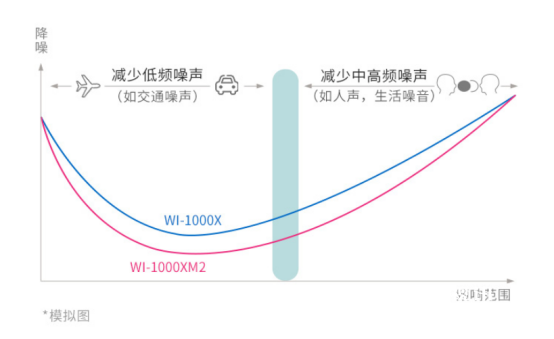 索尼WI-1000XM2颈挂式降噪耳机,随心调节静噪自如 (1)2465.png