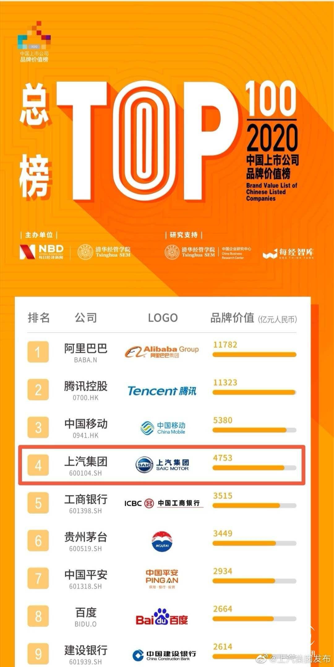 新聞圖5:2020中國上市公司品牌價值榜總榜.jpg