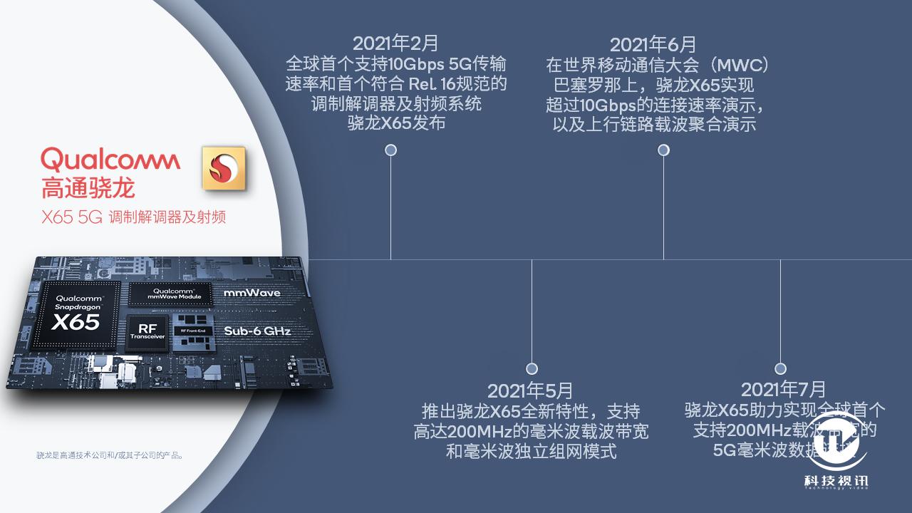 新闻图片-骁龙X65助力实现多项全球5G突破.png