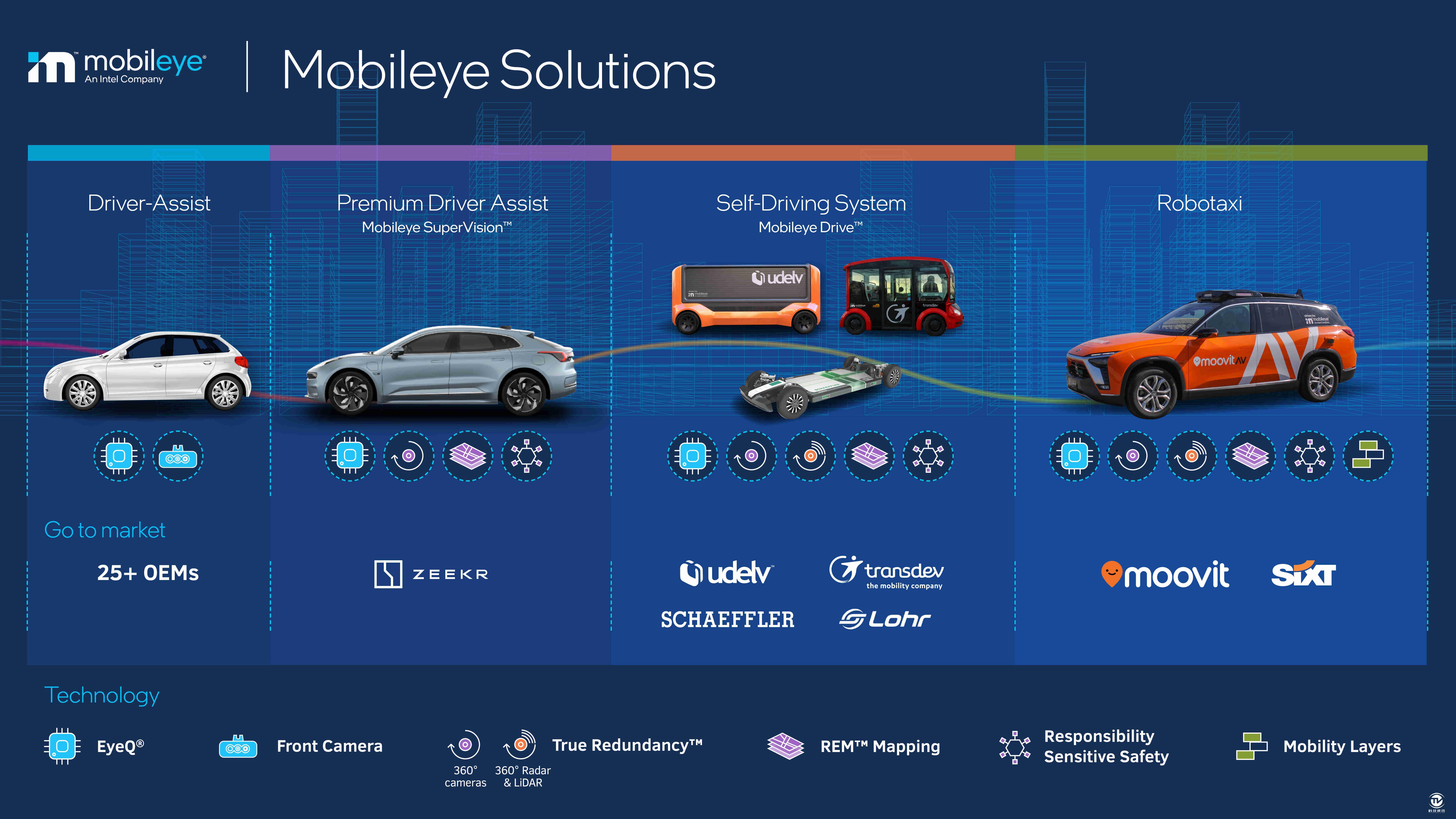 Mobileye的解决方案涵盖了一系列不同的传感器配置,能够满足从辅助驾驶到自动驾驶不同场景的使用需求。.jpg