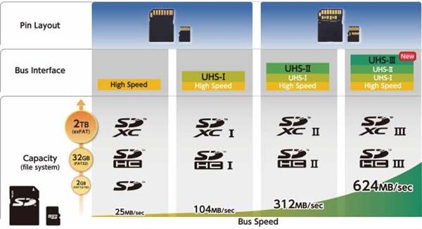 624MB/s传输速率爆表!SD卡协会宣布UHS-III规范